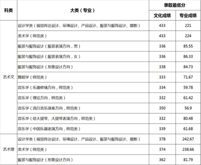 济南大学2015年艺术类专业文化课录取分数线